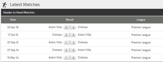 Nhận định Chelsea – Aston Villa: Lampard chờ Tammy Abraham trở lại (Mới cập nhật) ảnh 4