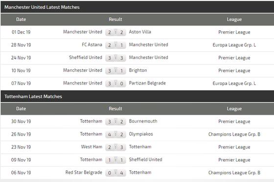 Nhận định Man United – Tottenham: Ole Solskjaer quyết chiến Jose Mourinho  ảnh 5