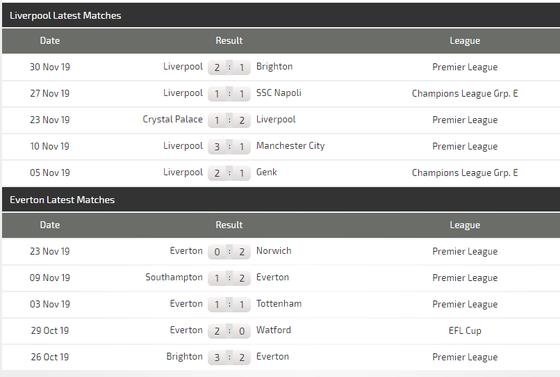 Nhận định Liverpool – Everton: Klopp quyết thắng trận derby Merseyside (Mới cập nhật) ảnh 4