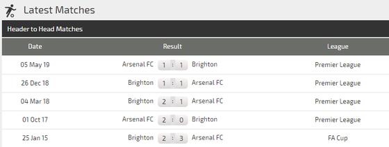 Nhận định Arsenal - Brighton: Đêm hoành tráng ở Emirates (Mới cập nhật) ảnh 3