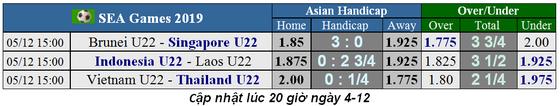 Lịch thi đấu bóng đá SEA GAMES 2019, ngày 5-12: U22 Việt Nam quyết chiến Thái Lan ảnh 1