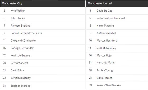 Nhận định Man City – Man United: Pep Guardiola quyết vùi dập Ole Solskjaer (Mới cập nhật) ảnh 4