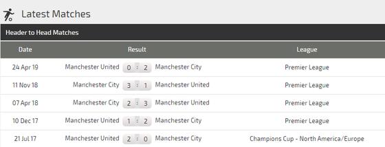 Nhận định Man City – Man United: Pep Guardiola quyết vùi dập Ole Solskjaer (Mới cập nhật) ảnh 5