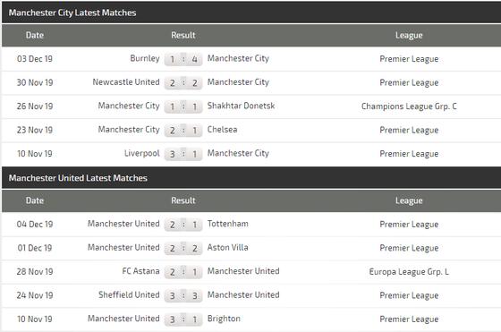 Nhận định Man City – Man United: Pep Guardiola quyết vùi dập Ole Solskjaer (Mới cập nhật) ảnh 6