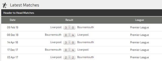 Nhận định Bournemouth - Liverpool : Khi khắc tinh Mo Salah lên tiếng (Mới cập nhật) ảnh 5