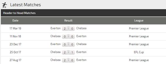 Nhận định Everton – Chelsea: The Blues tung hoành Goodison Park (Mới cập nhật) ảnh 5