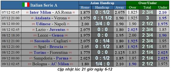 Lịch thi đấu Liga và Serie A ngày 7-12: Khi Lazio phục kích Juventus ảnh 2