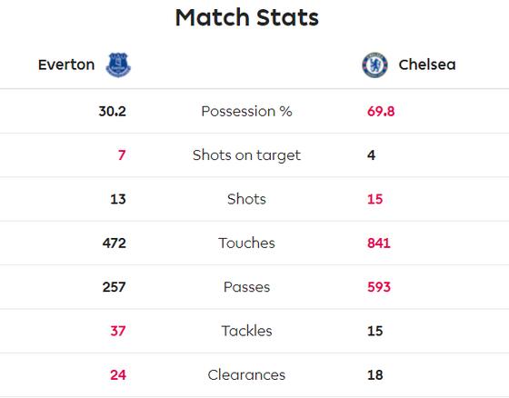Everton - Chelsea 3-1: Calvert-Lewin nhấn chìm The Blues để đền ơn Ferguson ảnh 9