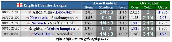 Nhận định West Ham – Arsenal: Đội dở ít thắng dở nhiều (Mới cập nhật) ảnh 2