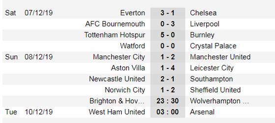 Xếp hạng Ngoại hạng Anh, vòng 16: Leicester bỏ xa Man City 6 điểm ảnh 1
