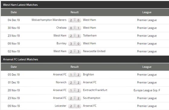 Nhận định West Ham – Arsenal: Đội dở ít thắng dở nhiều (Mới cập nhật) ảnh 5