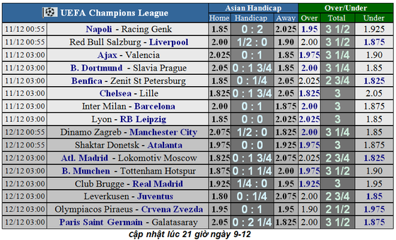Lịch thi đấu Champions League ngày 11-12: Chelsea đoạt vé, Inter quyết thắng Barca ảnh 1
