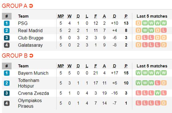 Lịch thi đấu Champions League ngày 11-12: Chelsea đoạt vé, Inter quyết thắng Barca ảnh 2