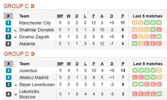 Lịch thi đấu Champions League ngày 11-12: Chelsea đoạt vé, Inter quyết thắng Barca ảnh 3