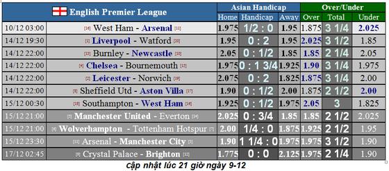 Nhận định West Ham – Arsenal: Đội dở ít thắng dở nhiều (Mới cập nhật) ảnh 1