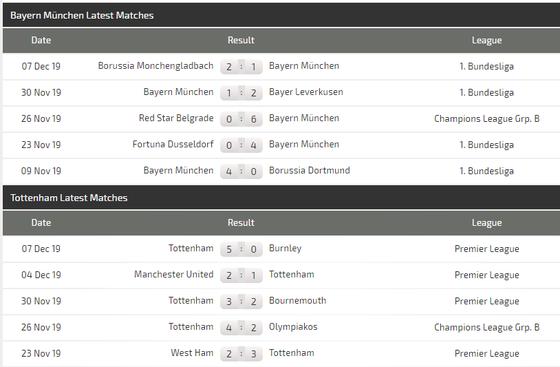 Nhận định Bayern Munich – Tottenham: Mourinho tung đám nhóc đối đầu Hùm xám(Mới cập nhật) ảnh 6