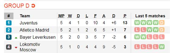 Nhận định Leverkusen – Juventus: Ronaldo có chịu ngồi dự bị? (Mới cập nhật) ảnh 2