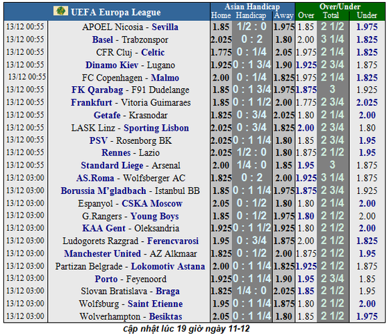Lịch thi  đấu EUROPA LEAGUE ngày 13-12: Arsenal theo chân Man United và Wolves (Mới cập nhật) ảnh 2