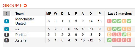 Nhận định Man United – AZ Alkmaar: Quỷ đỏ quyết giữ ngôi đầu bảng (Mới cập nhật) ảnh 2