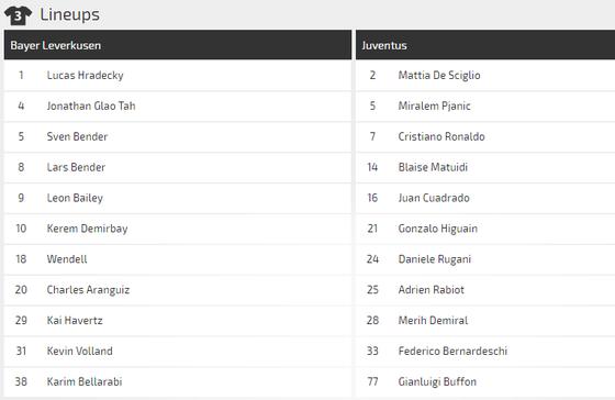 Nhận định Leverkusen – Juventus: Ronaldo có chịu ngồi dự bị? (Mới cập nhật) ảnh 4