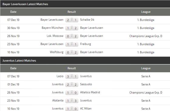 Nhận định Leverkusen – Juventus: Ronaldo có chịu ngồi dự bị? (Mới cập nhật) ảnh 6