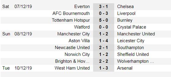 Lịch thi đấu Ngoại hạng Anh, vòng 17 ngày 14-12: Pháo thủ đương đầu Man City (Mới cập nhật) ảnh 4
