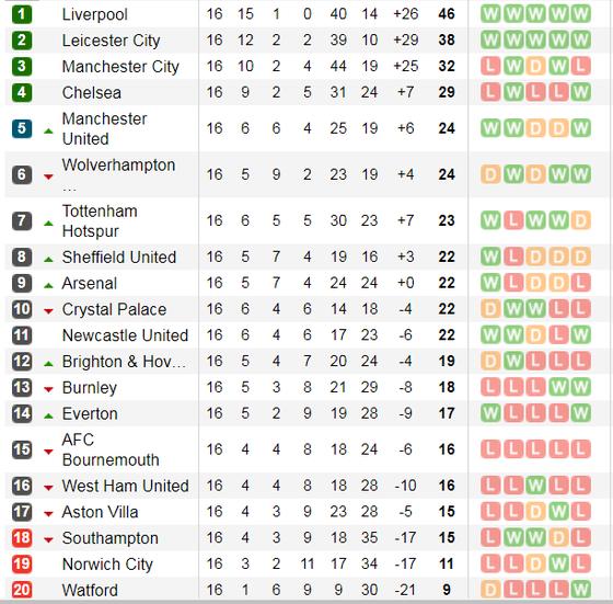 Lịch thi đấu Ngoại hạng Anh, vòng 17 ngày 14-12: Pháo thủ đương đầu Man City (Mới cập nhật) ảnh 5