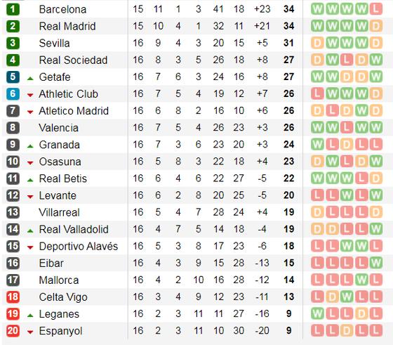 Lịch thi đấu La Liga và Serie A ngày 14-12: Barca và Real Madrid đua ngôi đầu bảng (Mới cập nhật) ảnh 3