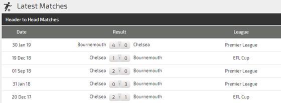 Nhận định Chelsea – Bournemouth: Abraham sẽ giúp The Blues vượt qua chính mình (Mới cập nhật) ảnh 4