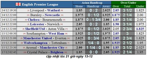 Lịch thi đấu Ngoại hạng Anh, vòng 17 ngày 14-12: Liverpool và Leicester tăng tốc (Mới cập nhật) ảnh 3