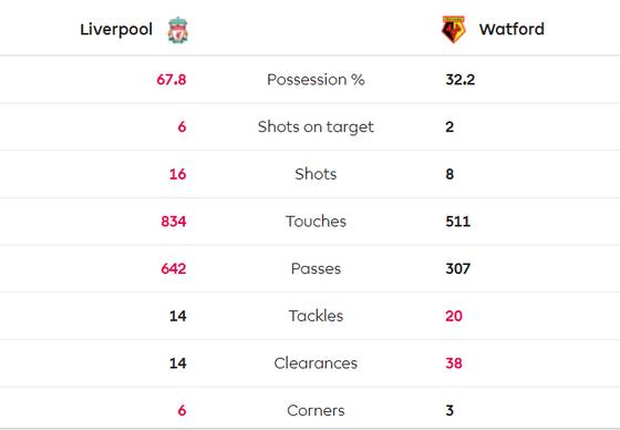 Liverpool - Watford 2-0: Mo Salah tỏa sáng với cú đúp ảnh 10