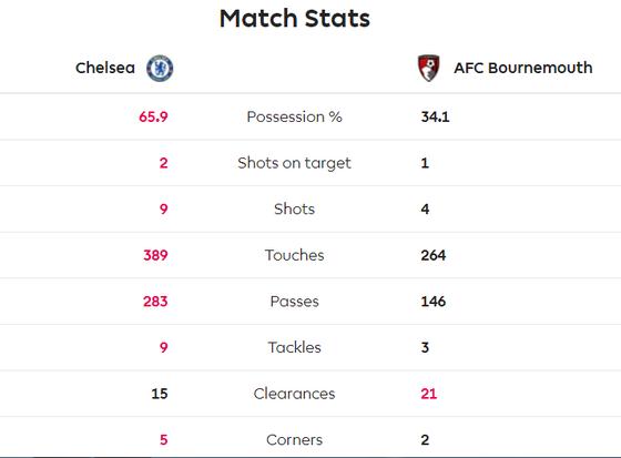 Chelsea - Bournemouth 0-1: Dan Gosling nhấn chìm The Blues ảnh 5