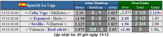 Lịch thi đấu La Liga và Serie A ngày 14-12: Barca và Real Madrid đua ngôi đầu bảng (Mới cập nhật) ảnh 1