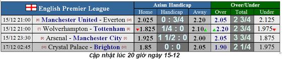 Lịch thi đấu Ngoại hạng Anh, vòng 17 ngày 15-12: Man United, Tottenham bứt phá (Mới cập nhật) ảnh 1