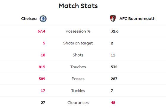 Chelsea - Bournemouth 0-1: Dan Gosling nhấn chìm The Blues ảnh 7