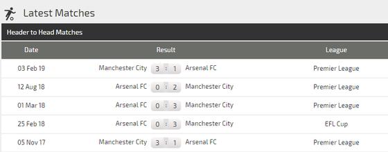 Nhận định Arsenal - Manchester City:  Phục kích ở Emirates (Mới cập nhật) ảnh 5