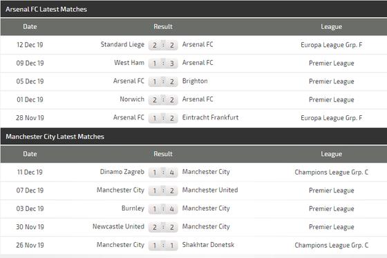 Nhận định Arsenal - Manchester City:  Phục kích ở Emirates (Mới cập nhật) ảnh 6