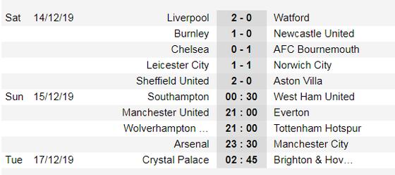 Lịch thi đấu Ngoại hạng Anh, vòng 17 ngày 15-12: Man United, Tottenham bứt phá (Mới cập nhật) ảnh 5