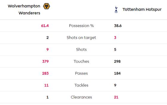 Wolves - Tottenham 1-2: Điều kỳ diệu Lucas Moura ảnh 5
