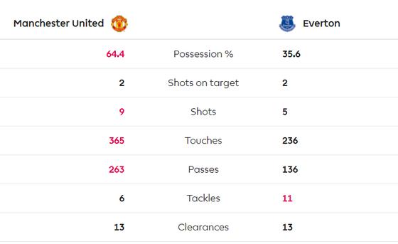 TRỰC TIẾP Man United - Everton: Cơ hội cho Quỷ đỏ ảnh 5