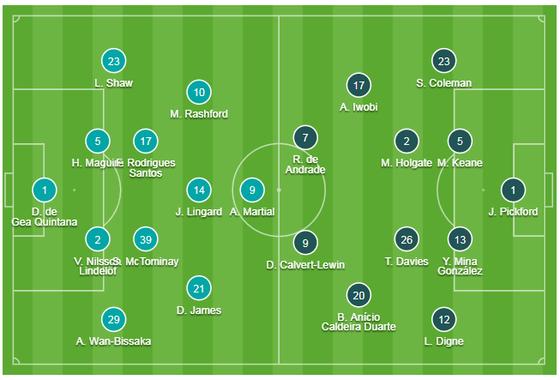 TRỰC TIẾP Man United - Everton: Cơ hội cho Quỷ đỏ ảnh 1
