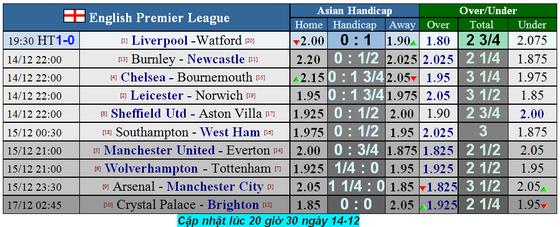 Lịch thi đấu Ngoại hạng Anh, vòng 17 ngày 15-12: Man United, Tottenham bứt phá (Mới cập nhật) ảnh 3