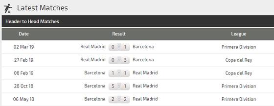 Nhận định Barcelona - Real Madrid: Messi - chủ lực hay chim mồi (Mới cập nhật) ảnh 3