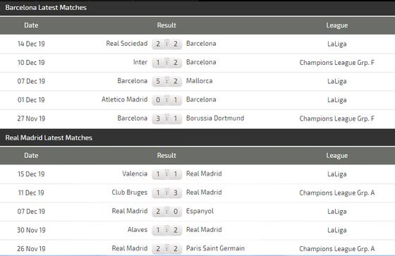 Nhận định Barcelona - Real Madrid: Messi - chủ lực hay chim mồi (Mới cập nhật) ảnh 4