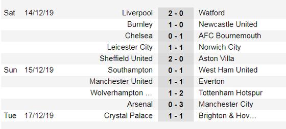 Lịch thi đấu Ngoại hạng Anh, ngày 21-12: Khi Mourinho gặp lại Chelsea  ảnh 2