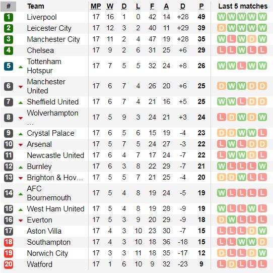 Lịch thi đấu Ngoại hạng Anh, ngày 21-12: Khi Mourinho gặp lại Chelsea  ảnh 3