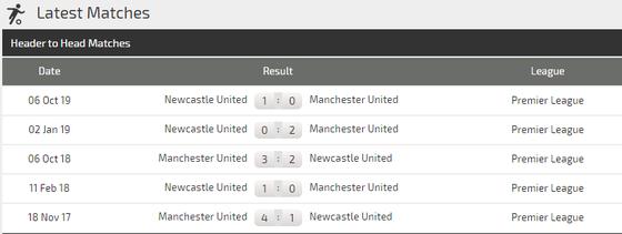 Nhận định Man United – Newcastle: Pogba giúp Quỷ đỏ bắn hạ Chích chòe (Mới cập nhật) ảnh 4