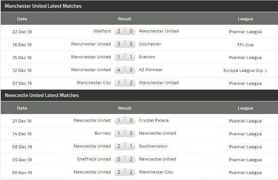 Nhận định Man United – Newcastle: Pogba giúp Quỷ đỏ bắn hạ Chích chòe (Mới cập nhật) ảnh 5