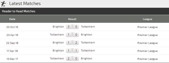 Nhận định Tottenham – Brighton: Khi Mourinho quyết gỡ thể diện (Mới cập nhật) ảnh 4