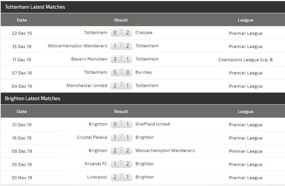 Nhận định Tottenham – Brighton: Khi Mourinho quyết gỡ thể diện (Mới cập nhật) ảnh 5